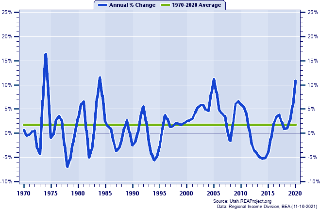 Tooele County Real Total Industry Earnings: Annual Percent Change, 1970-2017