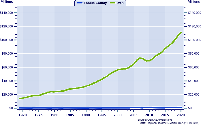 Real Total Industry Earnings, 1969-2017 (Millions)