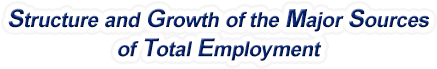 Utah Structure & Growth of the Major Sources of Total Employment